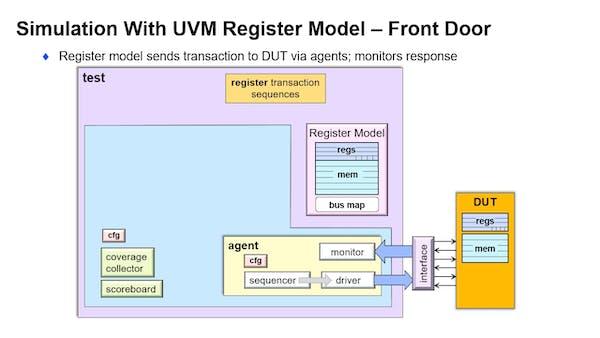 UVM中间:注册层介绍封面图片